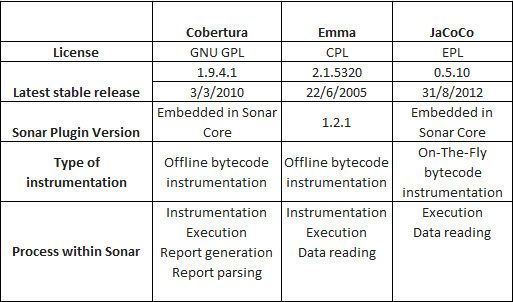 Code Coverage Tools (JaCoCo, Cobertura, Emma) Comparison in Sonar (1/5)