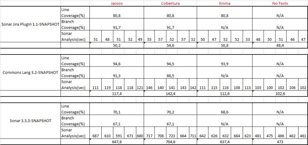 code_coverage_comparison_table_3