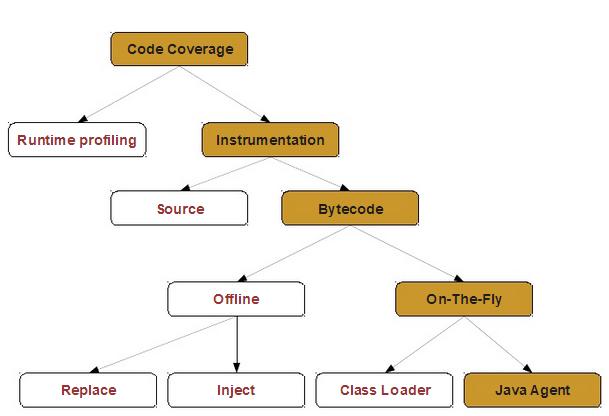 code_coverage_jacoco_way